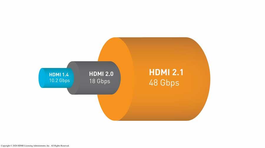 HDMI bandwidth comarison