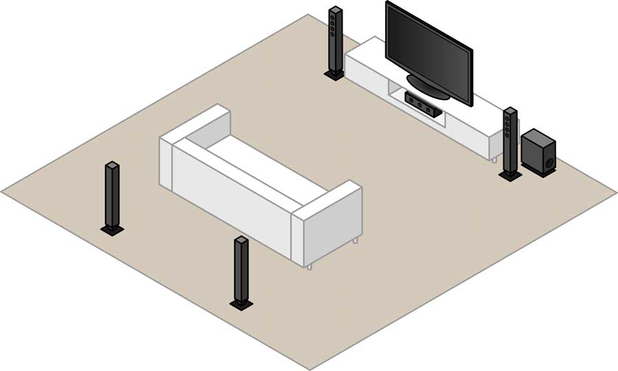 5.1 surround sound speaker layout with floorstanding speakers, subwoofer and rear channel speakers.